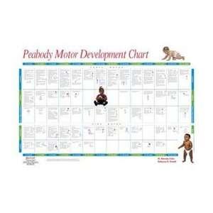 Peabody gross motor development chart for Motor skills development chart